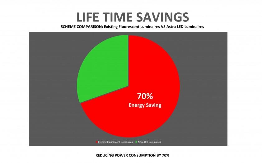JMFC Energy Saving - Euros4.1