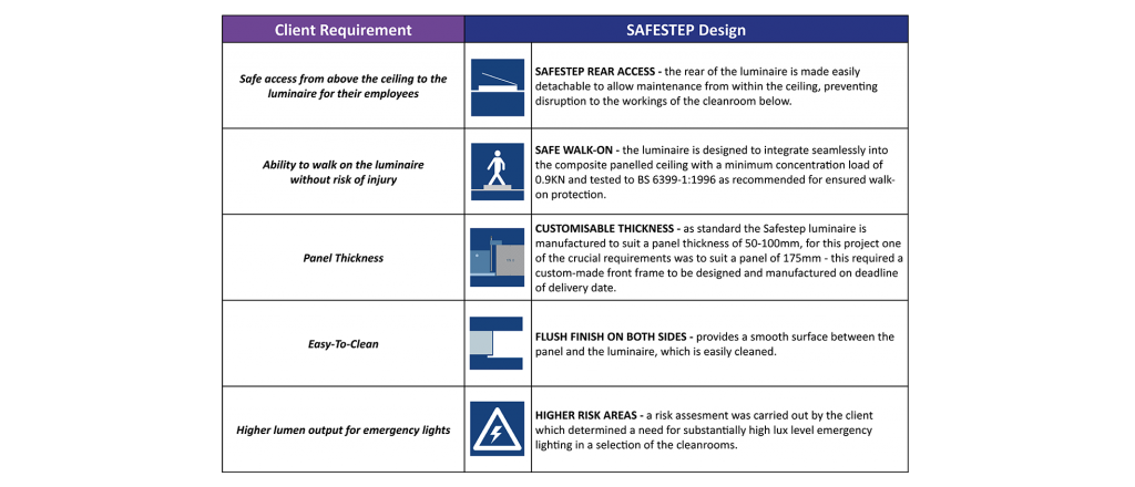 ConvaTEC case study safestep table