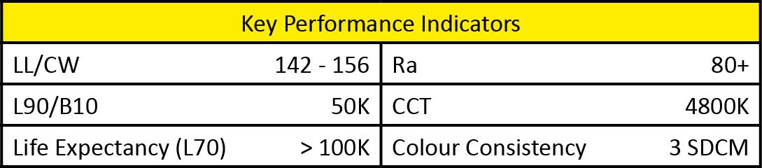 LED KPI